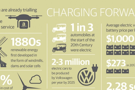 New battery technology infographic