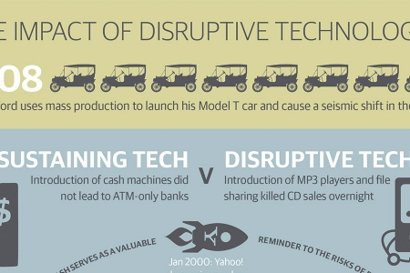 The impact of disruptive technologies infographic