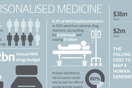 Personalised medicine infographic
