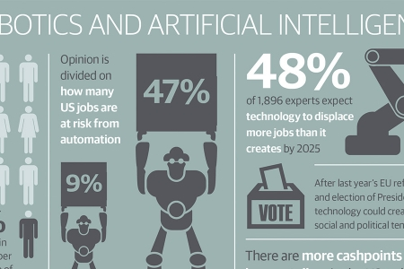 Robotics and artificial intelligence infographic
