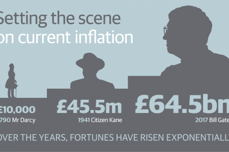 Infographic of inflation over the years - Rathbone Investment Management